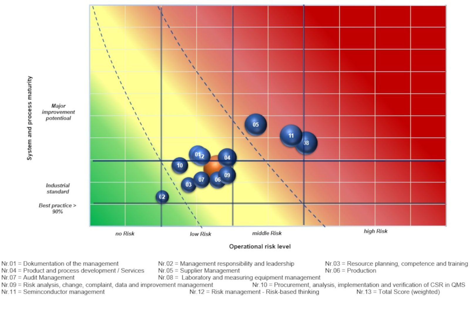 Risk-Matrix in RPAS™